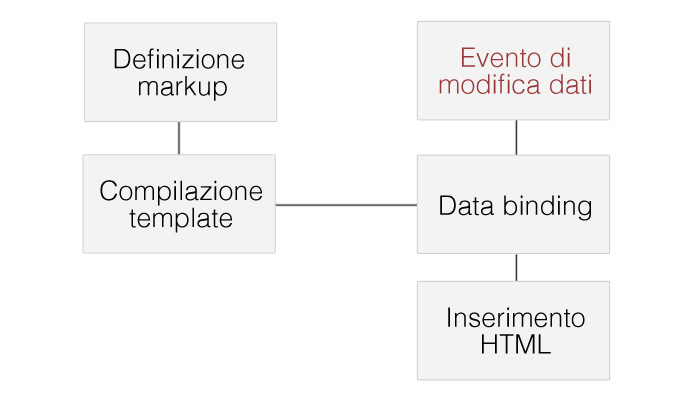 schema-funzionamento-template-engines