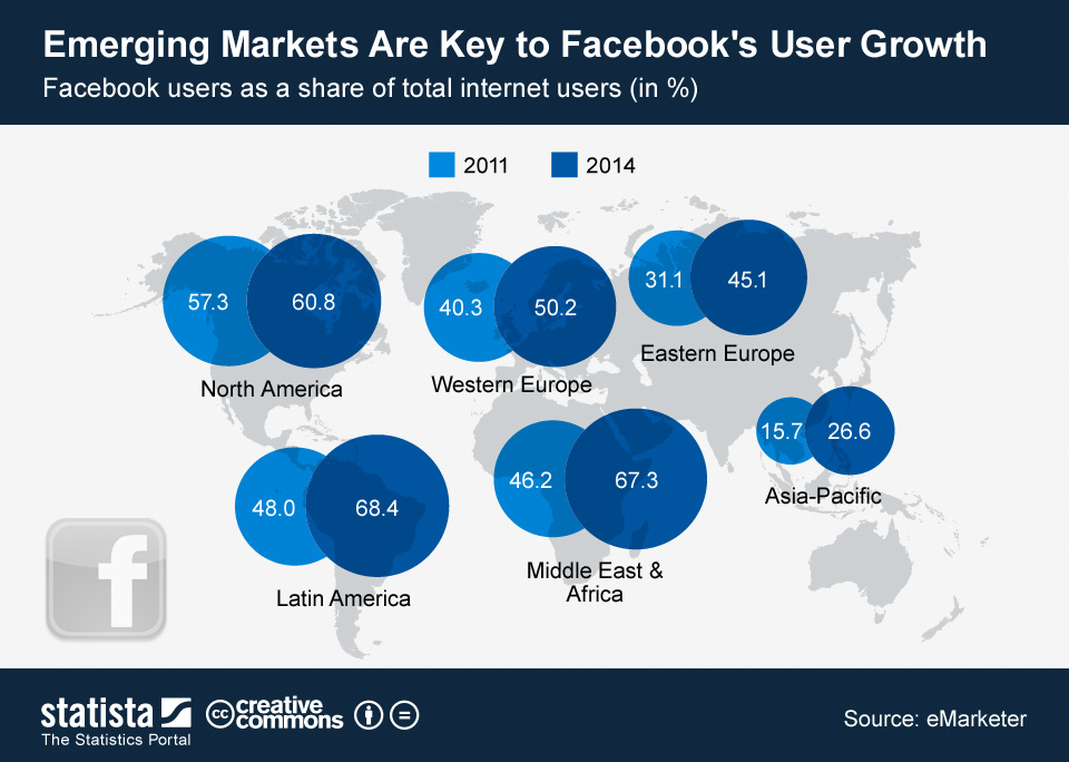 Percentuale di utenti su facebook