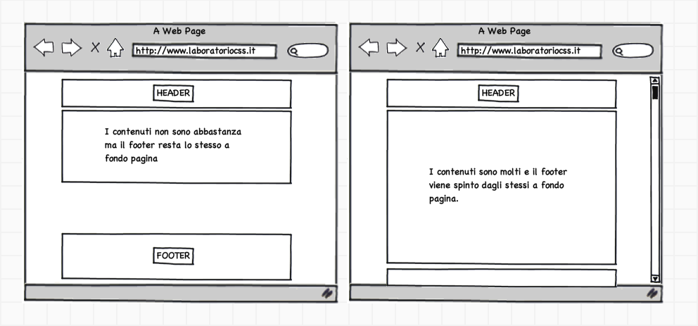 Wireframe footer pagina web