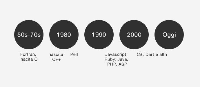 Linea-temporale-linguaggi-di-programmazione