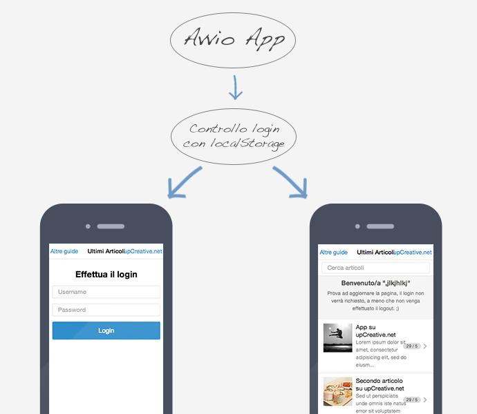 html-mobile-app-login